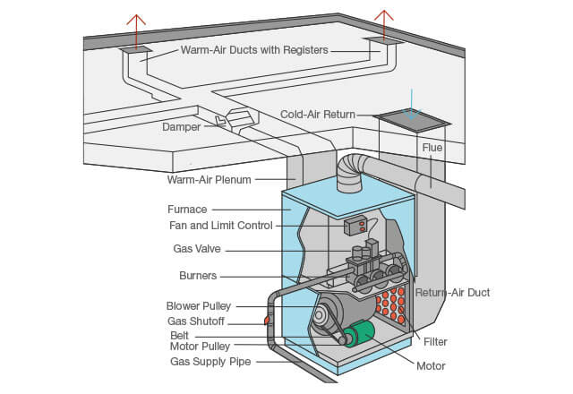 a diagram of how a furnace typically works