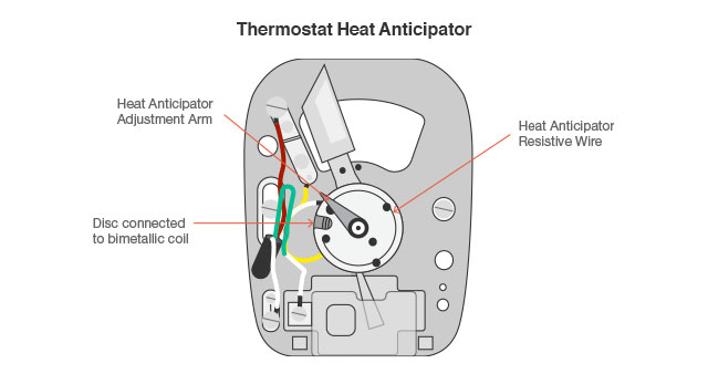 Thermostat Wiring Diagram Explained : How to wire a thermostat explained with diagram
