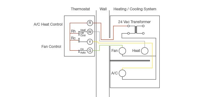 how to wire a thermostat explained diagram a typical thermostat wiring diagram