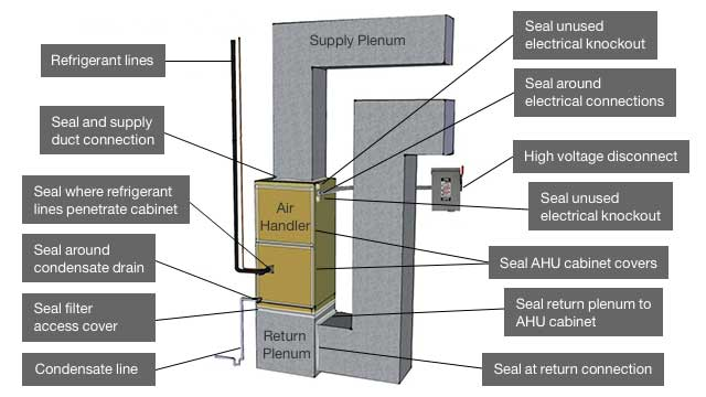 How To Install A Furnace A Step By Step Guide