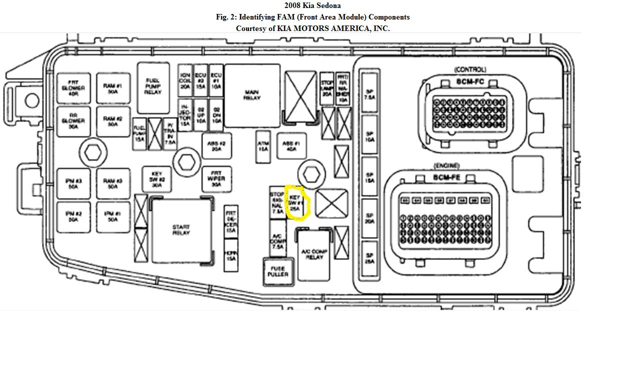 I Have A 2008 Kia Sedona I Blew A Fuse For The Cigar Lighter And The Engine Shut Down The Gear