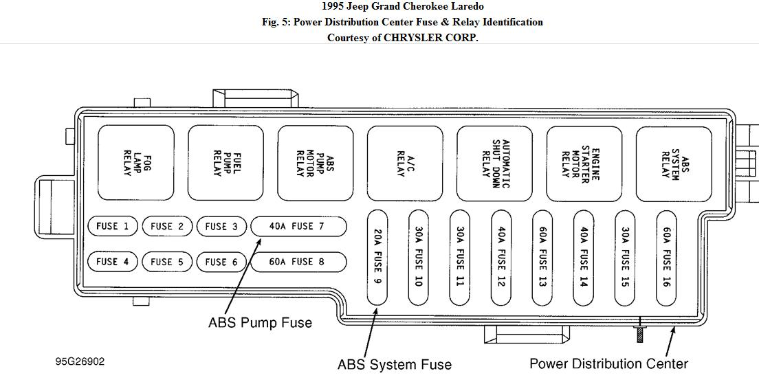 jeep wrangler dash wiring diagram images under dash fm radio jeep wrangler fuse box diagram on 94 jeep wrangler yj fuse box