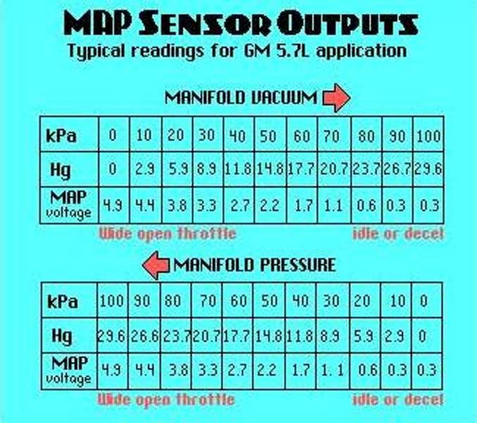 Map Sensor Issues: 압력센서 Manifold Absolute Pressure Sensor
