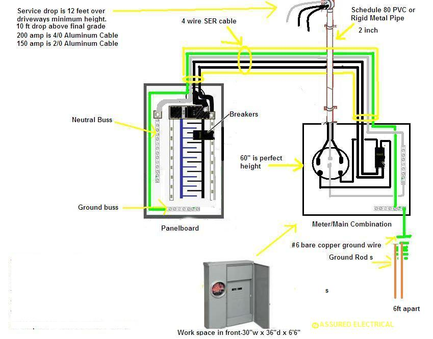 3 wire service diagram motorcycle schematic images of wire service diagram wire size chart 200 amp service electric service wire size