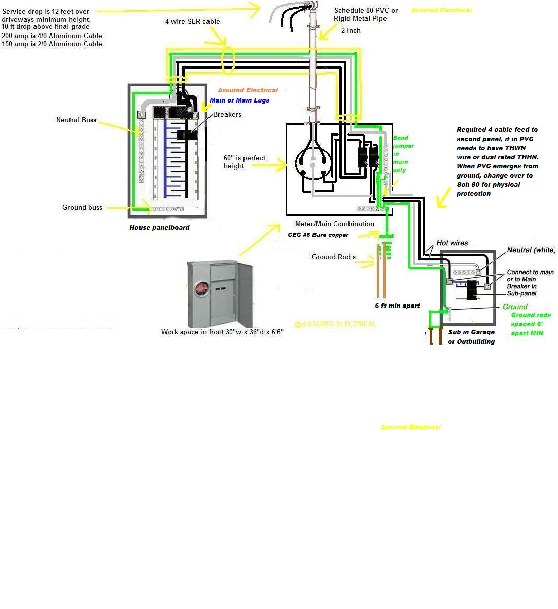 wiring diagram for 200 amp service  u2013 wiring diagram for