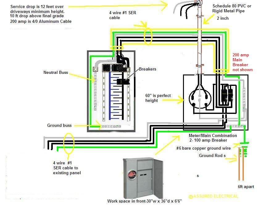 2014-03-16_175359_overheadservicemetermainandpanels  Amp Service Panel Wiring Diagram With Subpanel on