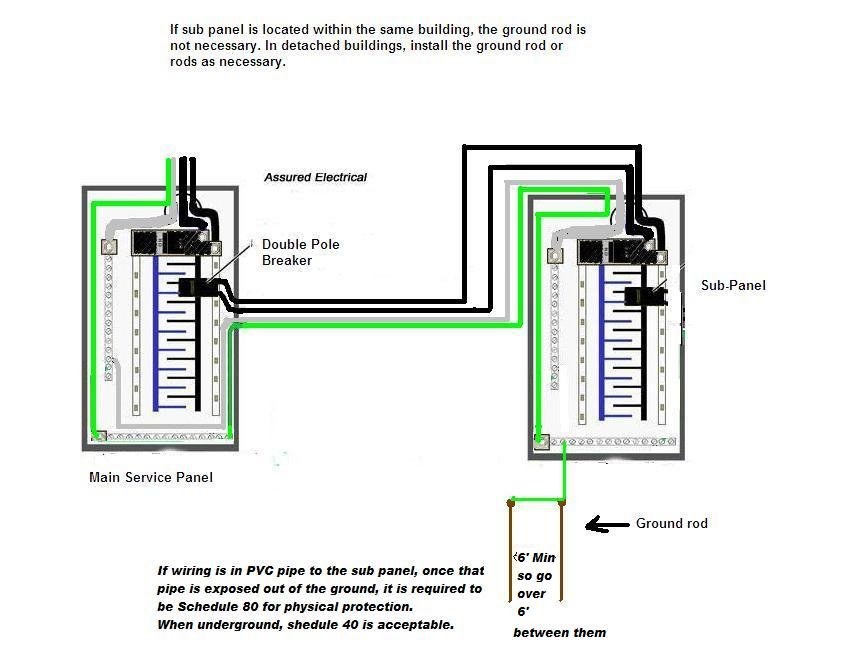 i want to run a sub panel to my workshop 220 feet away ... wiring diagram for garage sub panel