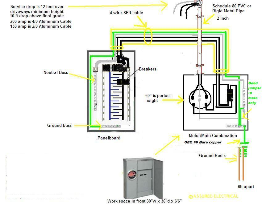 sub panel wiring diagram sub image wiring diagram wiring a 100 amp subpanel solidfonts on sub panel wiring diagram