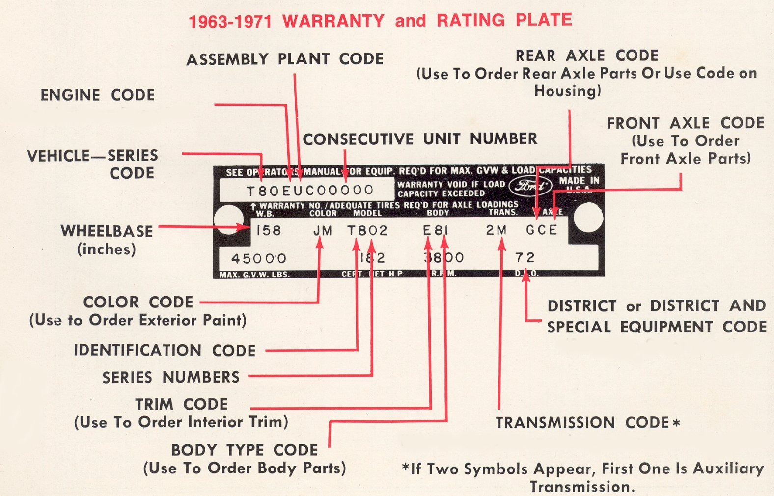 1962 ford fairlane wiring diagram with 3aebl Think Going Buy 1964 Ford F100 on 1968 Mustang Wiring Diagram Vacuum Schematics as well Holley 500 2 Barrel Diagram in addition 1969 Ford F100 Alternator Wiring Diagram Html as well 1964 Corvette Convertible For Sale Wiring Diagrams moreover 858689 1960 F 100 Turn Signal.