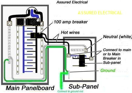 wiring diagram for sub panel the wiring diagram subpanel detached wiring diagram nilza wiring diagram