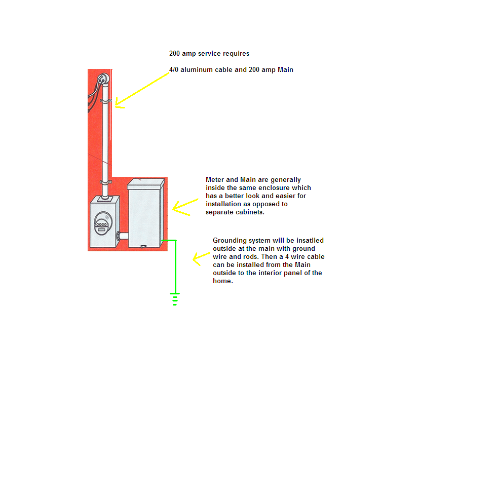 diagram for 200 service wire size  diagram  free engine Murray 200 Amp Wiring Diagram 200 Amp Panel Wiring Diagram