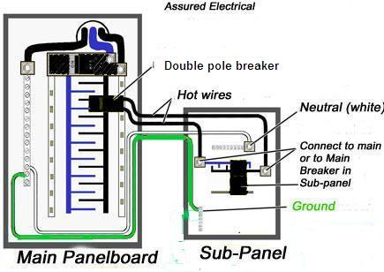 murray breaker panel wiring diagram murray lcb load center spacethe original owner brought power to a room addition and then full size image solenoid wiring diagram