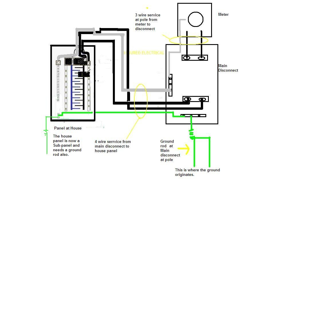 house wiring 200 amp  u2013 readingrat net