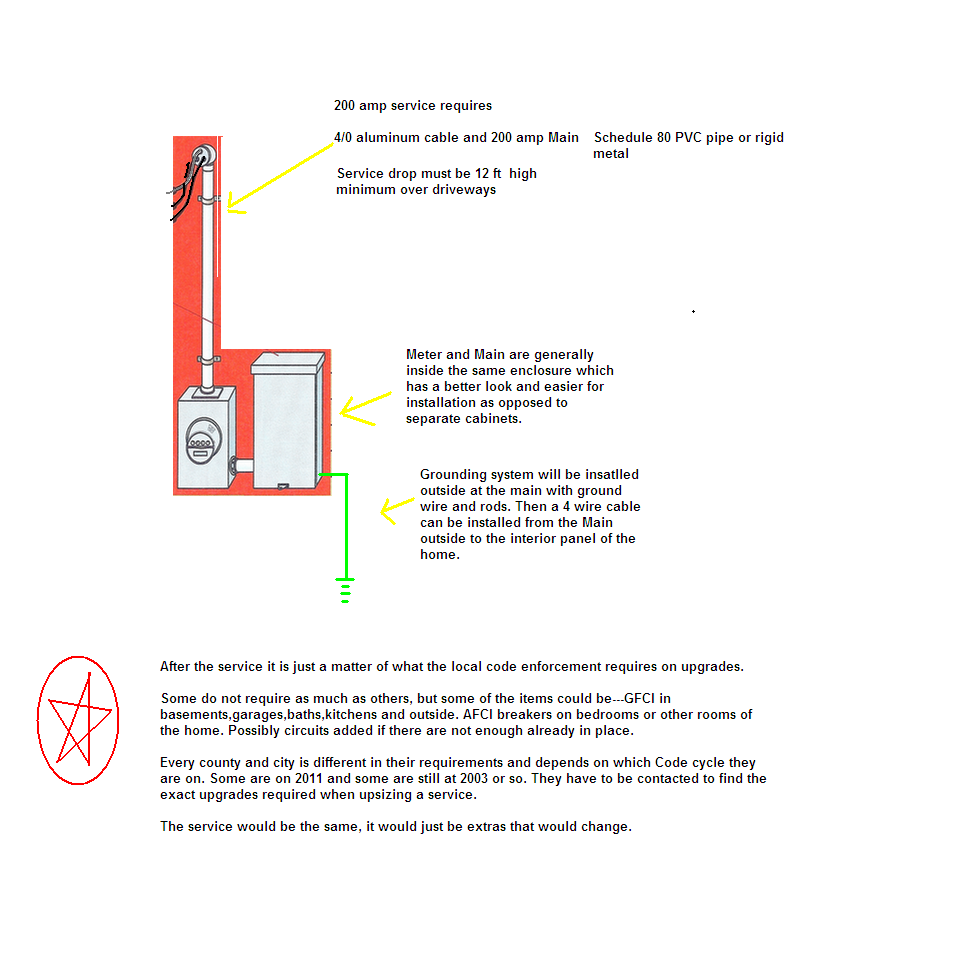 hooking up an outside box to meet electrical code graphic