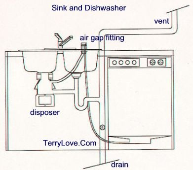 i have dirty water at the bottom of my dishwasher that want drain out whats wrong. Black Bedroom Furniture Sets. Home Design Ideas