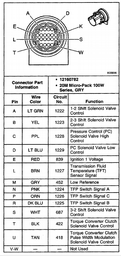 i had my 2003 trailblazer transmission scanned by chevrolet dealer and found that circuits to
