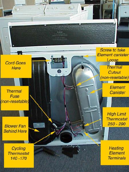 we have a kenmore electric dryer model that. Black Bedroom Furniture Sets. Home Design Ideas