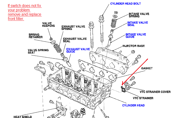2002 Honda Crv Issue  P1259 Error And Engine Chokes And