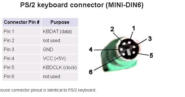 ps/2 keyboard driver  dell