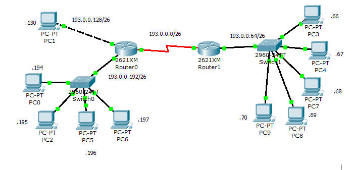 network design in packet tracer Essays - largest database of quality sample essays and research papers on network design in packet tracer.