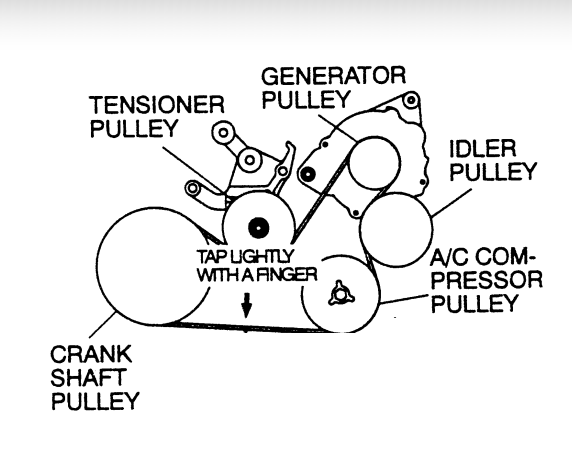 Toyota Power Steering Pump Location likewise Chrysler Pt Cruiser 2003 Chrysler Pt Cruiser 2003 Cruiser Ac  pressor Replac furthermore Ford F 150 Antenna Replacement additionally Correadetiempo additionally 19ia4 Remove Fan Clutch Dodge Ram1500 5 9 Pickup. on chrysler sebring pulley diagram
