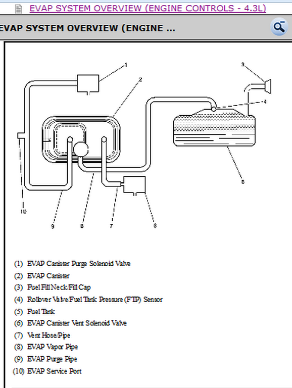 Vacuum Line Diagram For A 2004 Gmc Sonoma 4 3 V6 Vortec