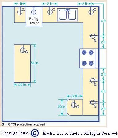 what are gfci requirements in a kitchen graphic