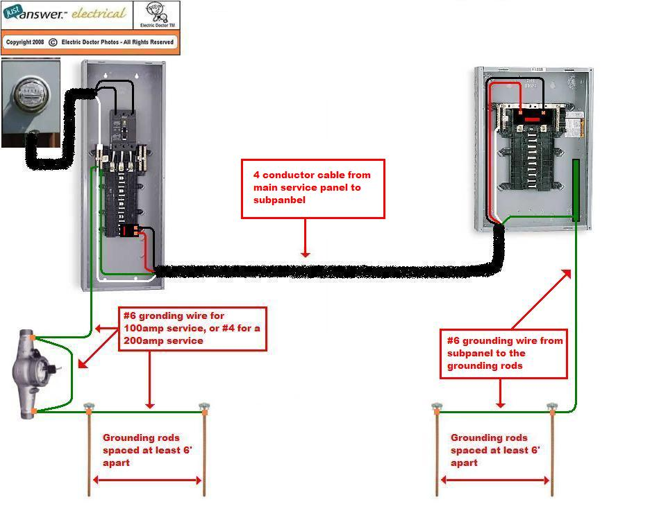 Electric Meter Panel : From the meter panel i want to run power an adjacent