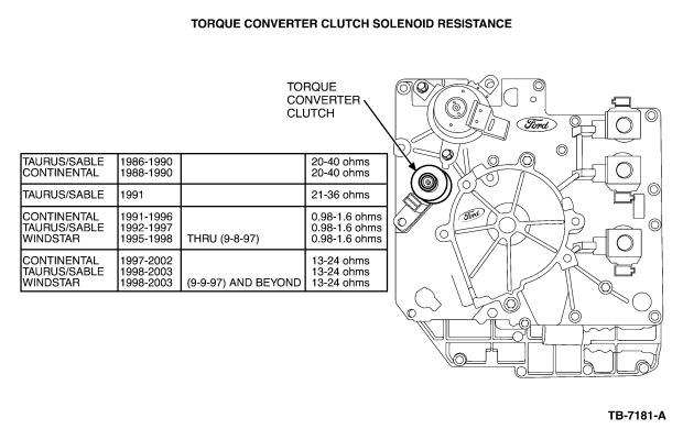 ford f150 wiring harness  | 581 x 448