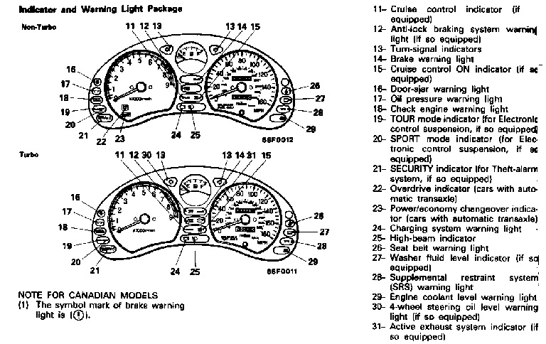chrysler dash light symbols