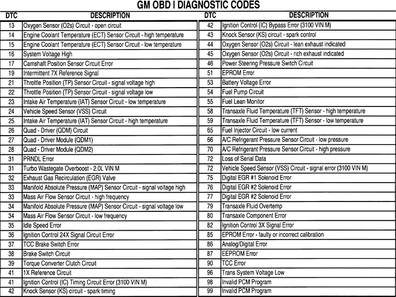 List Ford Winstar Trouble Codes