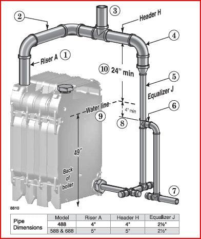 similiar residential steam boiler return piping keywords residential steam boiler return piping