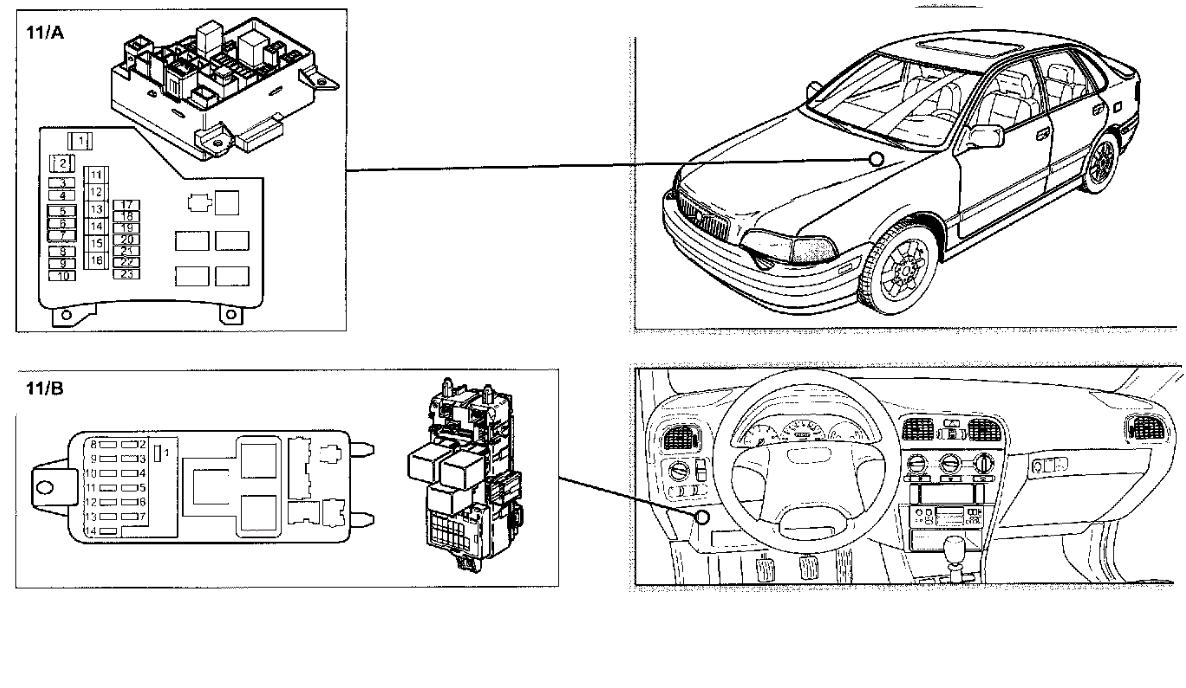 Re Volvo 2000 v40 Owners manual shows 2 fuse boxes