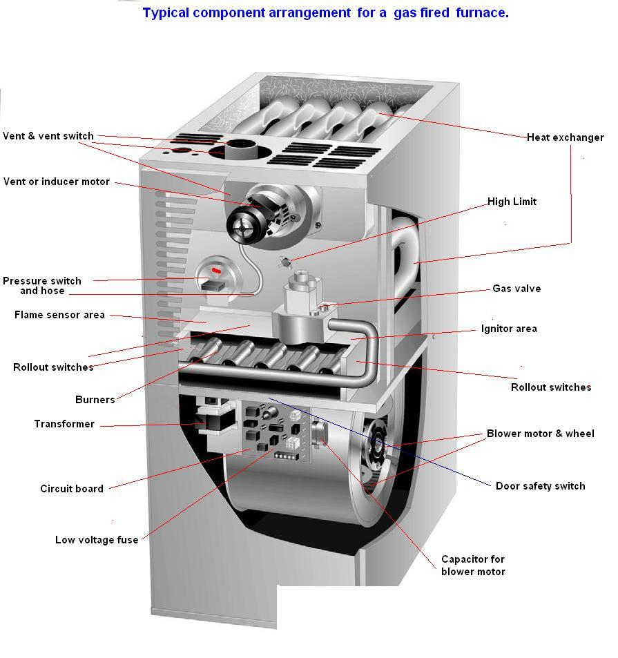 Sir I Have A Coleman Model Bgu07512a Serial  951215920 Furnace The Electronic Igniter Finger