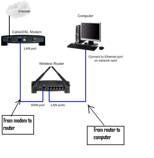 an overview of the cable modems how they work and the different types Of course, cable internet access does require special modems to work the modem has to separate the data from the television channels and present the signal to your computer in a fashion that it will understand.