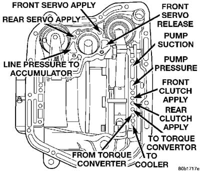 47re Transmission Diagram besides 8qscr Dodge Ram 1500 99 Dodge Ram 5 2 Transmission furthermore 1996 Dodge Ram 47re Transmission Diagram besides 13334 Output Speed Sensor as well Wiring Harness Rebuilders. on 44re wiring diagram html