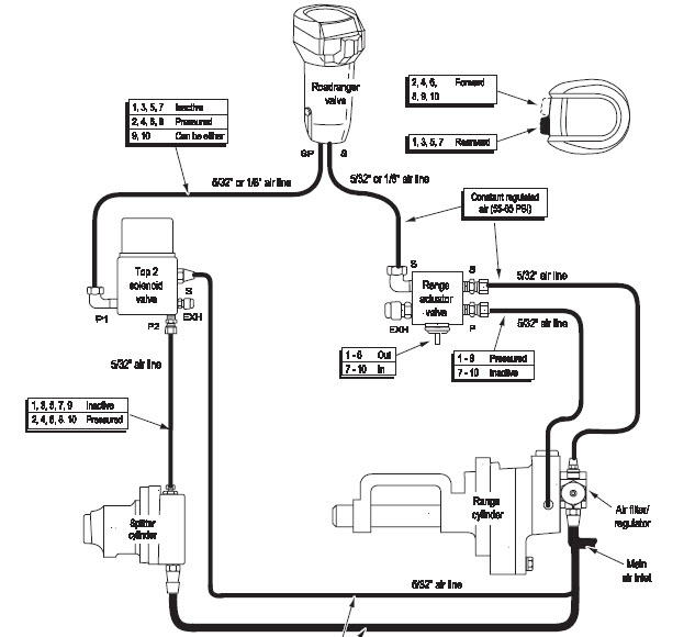 Dodge 4x4 Truck Axles And Axle Parts Dodge Ring And Pinions moreover Diagram view in addition Hendrickson Hn402 Rear Tandem Schematic in addition Trw Steering Gear Box Diagram further Volvo Fh 2007. on mack suspension