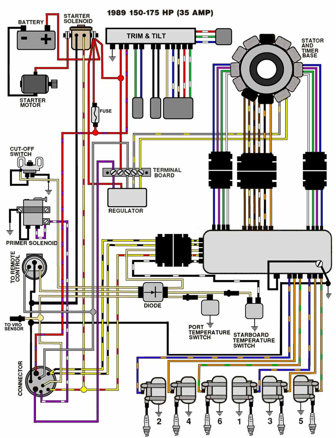 evinrude wiring diagram wiring diagrams and schematics have a 1981 johnson outboard power trim and tilt when 50 evinrude wiring diagram