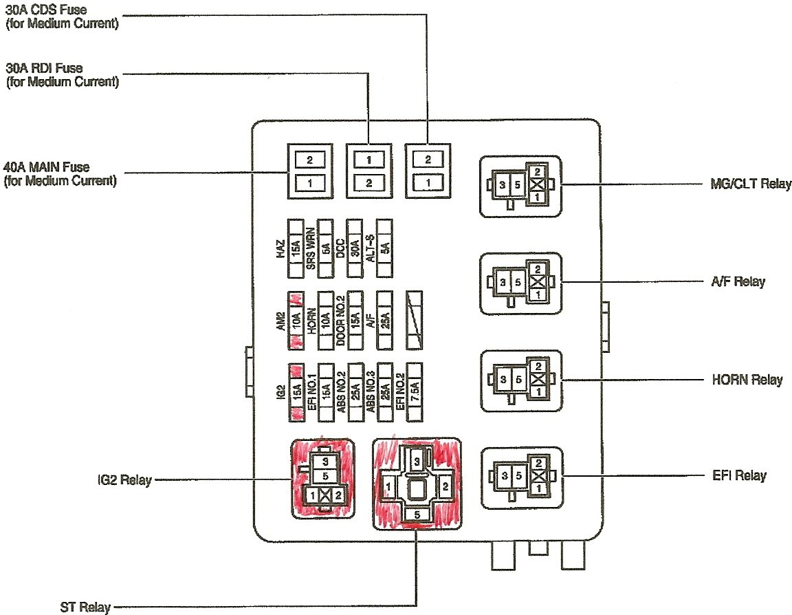 toyota rav4 wiring diagram stereo wiring diagrams and schematics where is the ac relay located on a 2001 toyota tundra access toyota car stereo wiring diagram harness pinout connector
