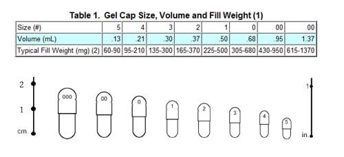 1000 Empty Capsule Size 2 Pill Gel Gelatin Pure Bulk Halal