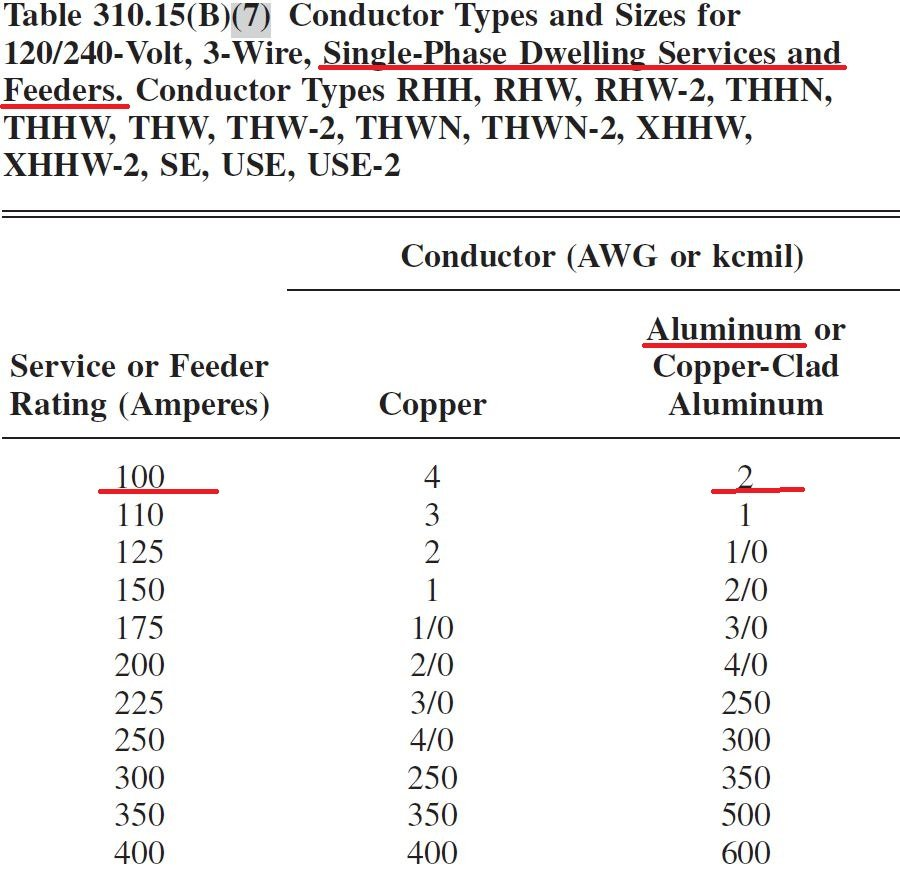 Copper Wire 200 Amp Service Copper Wire Suppliers