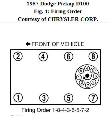 87 dodge diagram of distributer firing order for a 318 5 2 liter