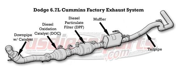 2008 dodge ram 3500 diesel dpf delete
