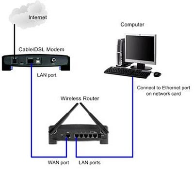 articles how to hook up a comcast phone modem