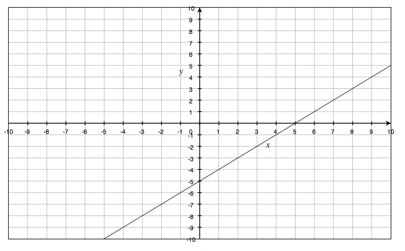 6. Graph the linear equation x-y=5 7. Graph 2x+3y= -6 9 ...