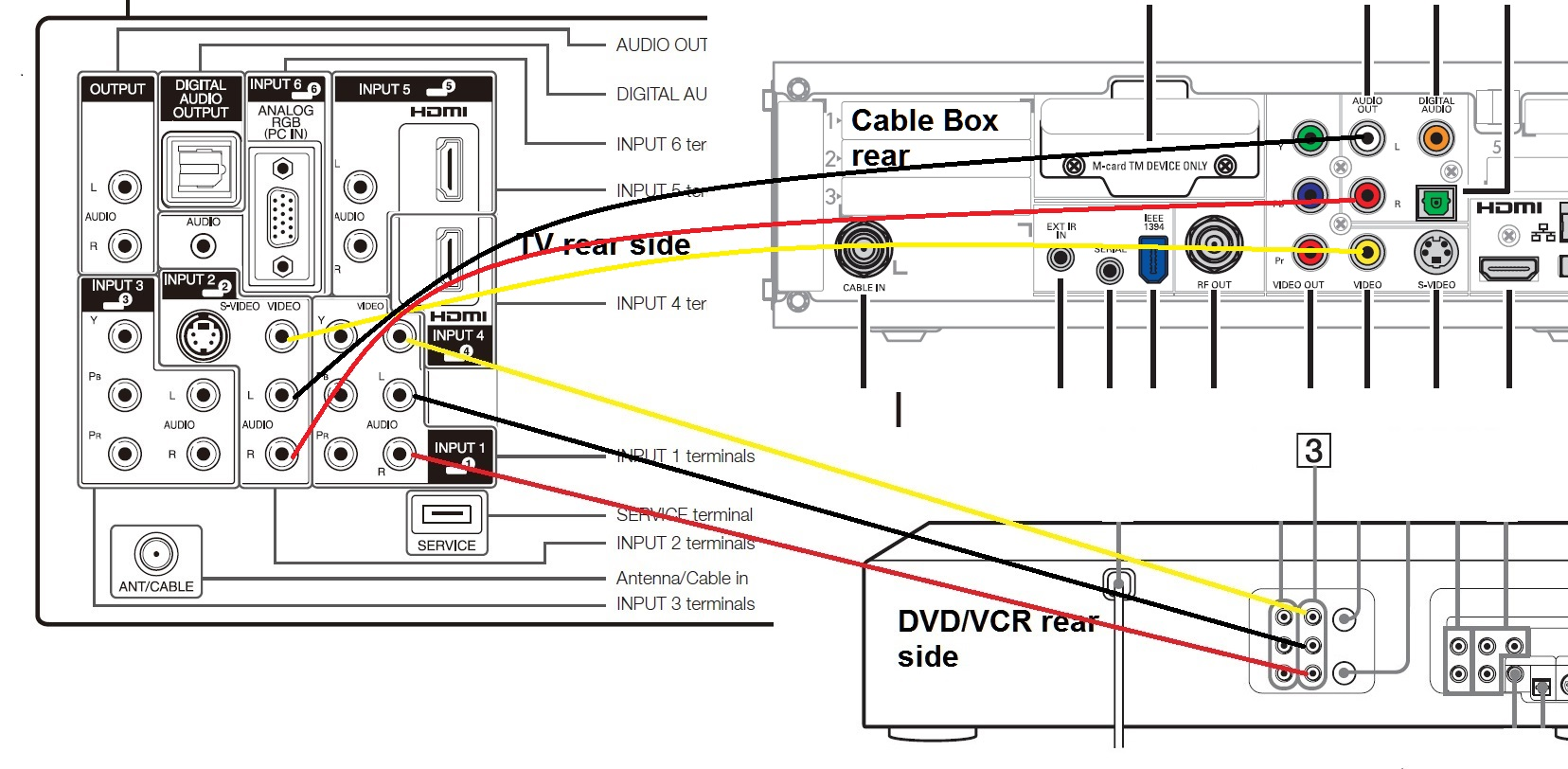 i have a sharp lc 32 d44u tv a motorola dcx3200 cable box please check following picture where i draw lines for cable box wires as well after connection setup all is required to switch tv from video 1 to video 2