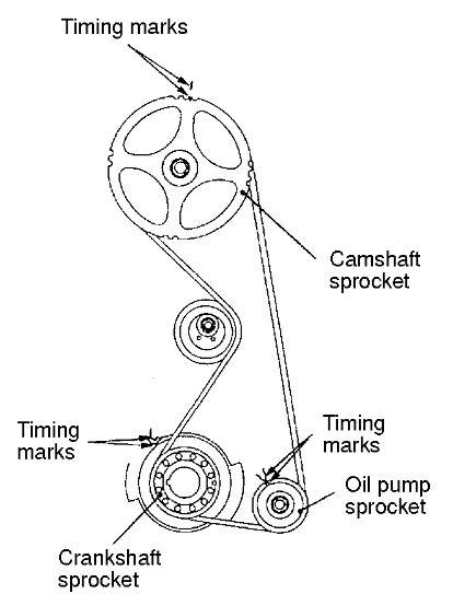 4g63 timing belt diagram 4g63 coolant diagram