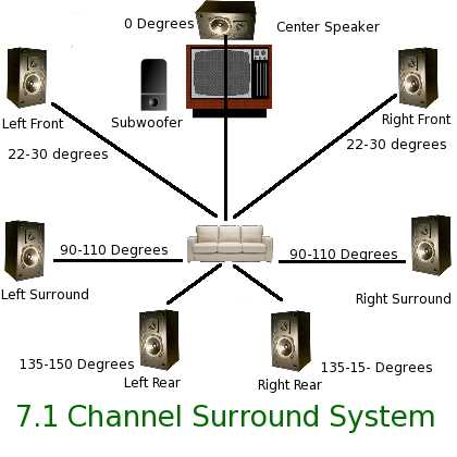 7 1 surround sound setup diagram get free image about wiring diagram. Black Bedroom Furniture Sets. Home Design Ideas