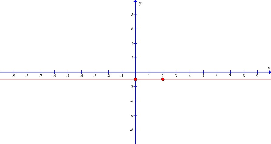 write the equation of a line that contains the point (-7,-2) and has an undefined slope.