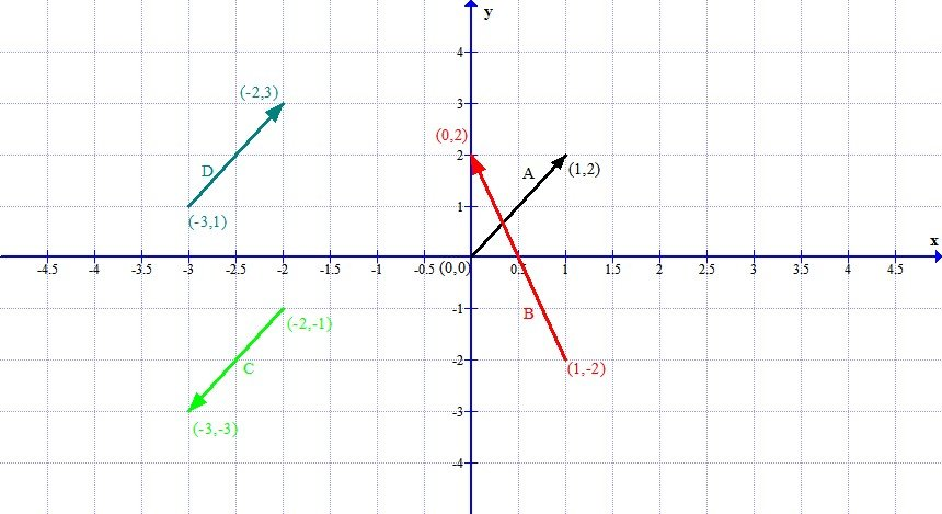 mathematics t coursework 2012 vector Math s21a: multivariable calculus oliver knill, summer 2012 lecture21: greens theorem green's theorem is the second and last integral theorem in the two dimensional plane.